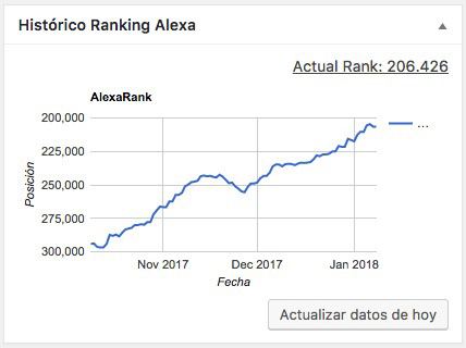 Alexa Rank Dashboard - WordPress plugin - Imagem 1 - Professor-falken.com